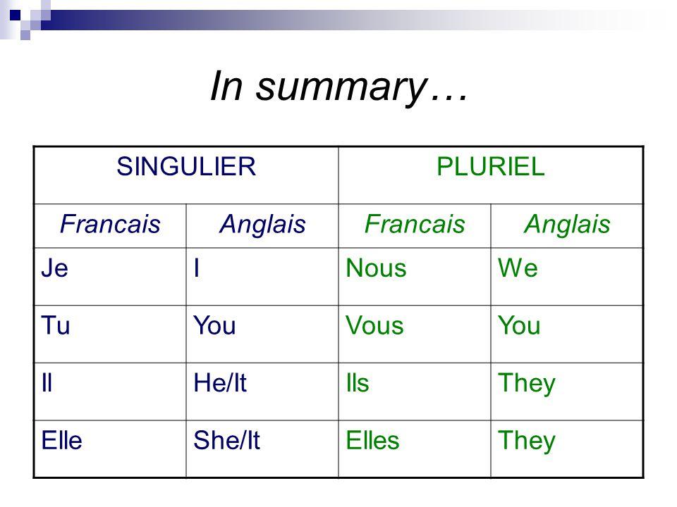 In summary… SINGULIERPLURIEL FrancaisAnglaisFrancaisAnglais JeINousWe TuYouVousYou IlHe/ItIlsThey ElleShe/ItEllesThey