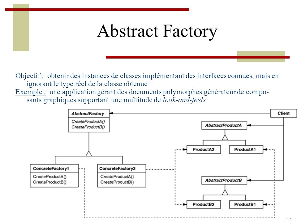 23 Abstract Factory Objectif : obtenir des instances de classes implémentant des interfaces connues, mais en ignorant le type réel de la classe obtenu