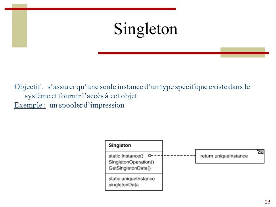 25 Singleton Objectif : s'assurer qu'une seule instance d'un type spécifique existe dans le système et fournir l'accès à cet objet Exemple : un spooler d'impression