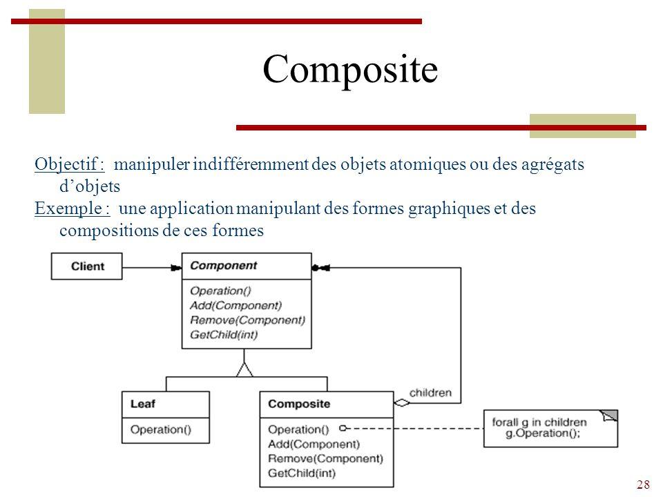 28 Composite Objectif : manipuler indifféremment des objets atomiques ou des agrégats d'objets Exemple : une application manipulant des formes graphiques et des compositions de ces formes