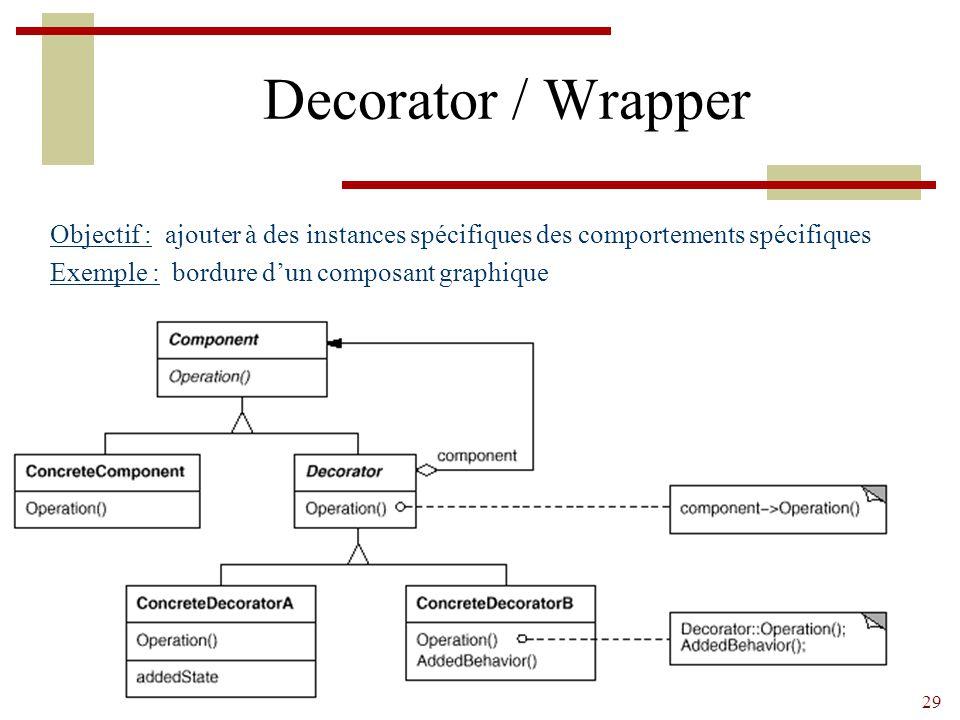 29 Decorator / Wrapper Objectif : ajouter à des instances spécifiques des comportements spécifiques Exemple : bordure d'un composant graphique