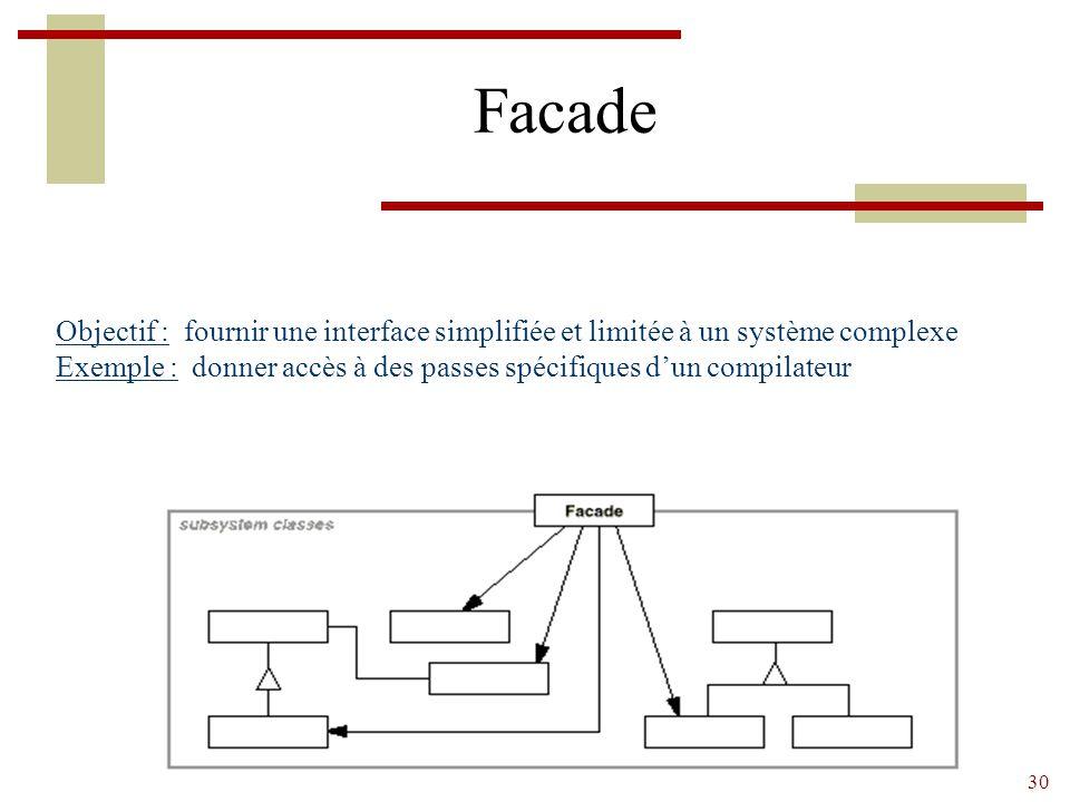 30 Facade Objectif : fournir une interface simplifiée et limitée à un système complexe Exemple : donner accès à des passes spécifiques d'un compilateur