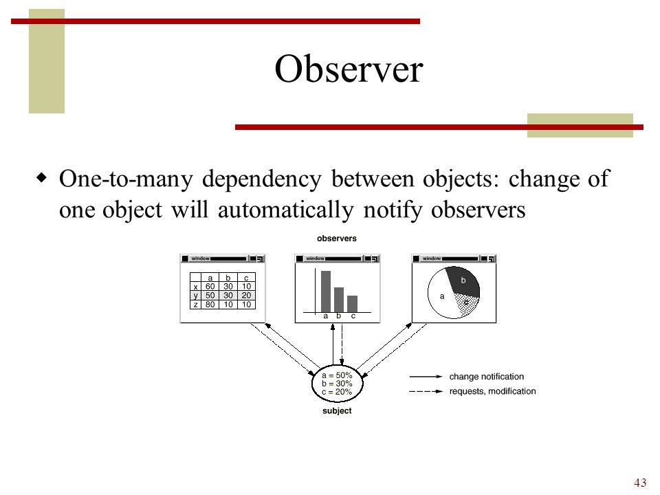 43 Observer  One-to-many dependency between objects: change of one object will automatically notify observers