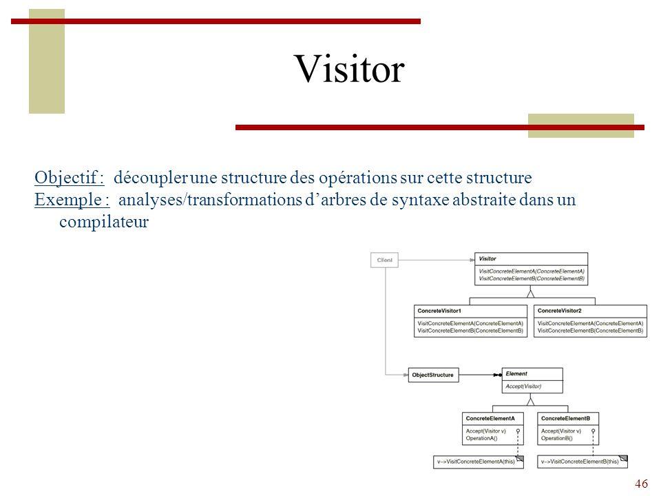 46 Visitor Objectif : découpler une structure des opérations sur cette structure Exemple : analyses/transformations d'arbres de syntaxe abstraite dans un compilateur