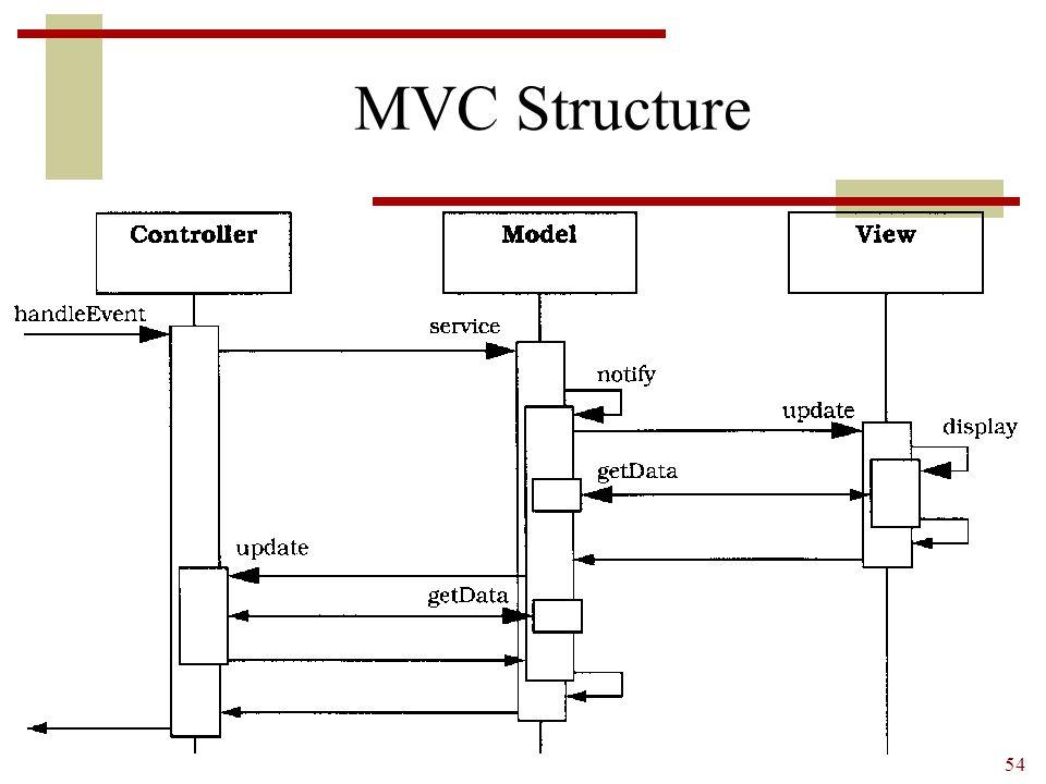 54 MVC Structure