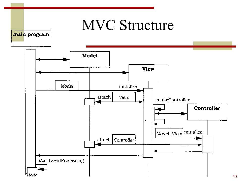 55 MVC Structure