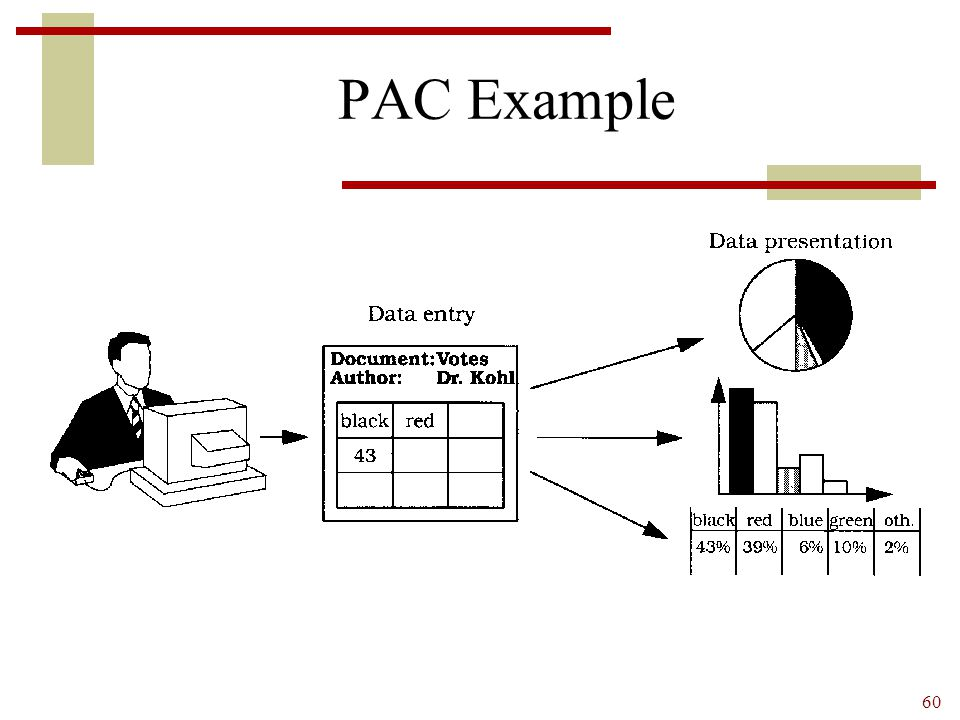 60 PAC Example