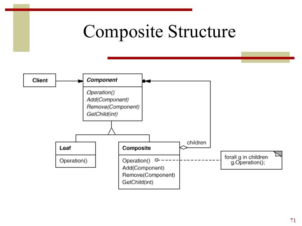 71 Composite Structure