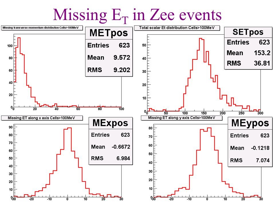 4 Missing E T in Zee events