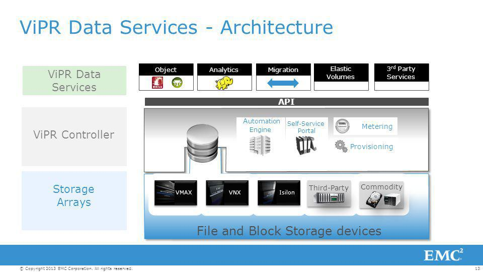 13© Copyright 2013 EMC Corporation. All rights reserved. ViPR Data Services - Architecture VMAXVNXIsilon Third-Party Commodity Self-Service Portal Met