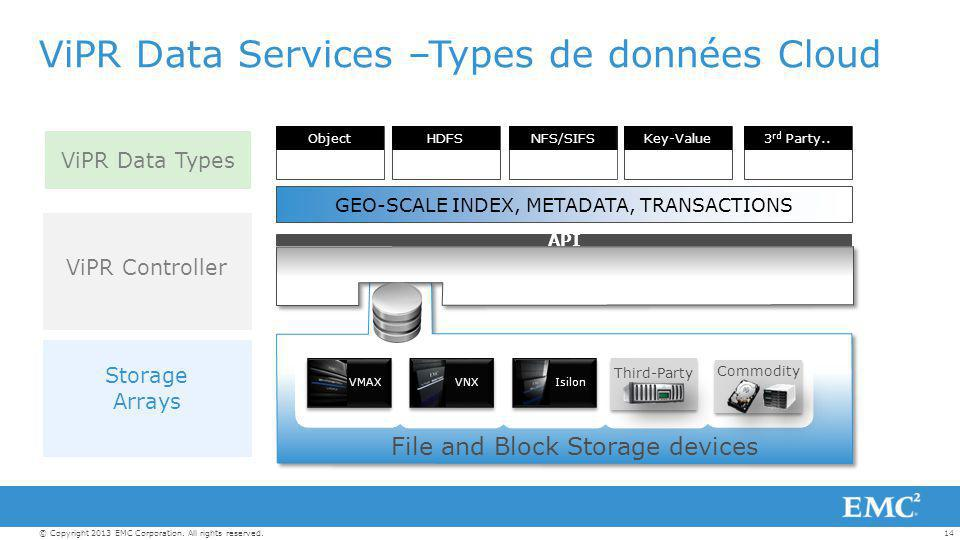 14© Copyright 2013 EMC Corporation. All rights reserved. ViPR Data Services –Types de données Cloud VMAXVNXIsilon Third-Party Commodity ObjectHDFSNFS/