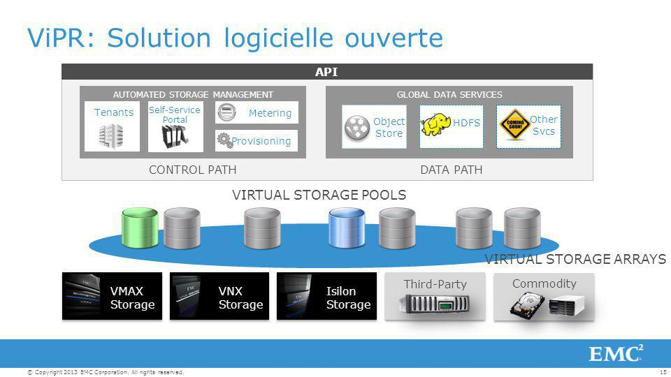 15© Copyright 2013 EMC Corporation. All rights reserved. ViPR: Solution logicielle ouverte GLOBAL DATA SERVICES HDFS Object Store Metering Provisionin