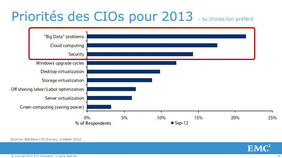 19© Copyright 2013 EMC Corporation. All rights reserved. Priorités des CIOs pour 2013 – tu choisis ton préféré Source: Barclays CIO Survey, October 20