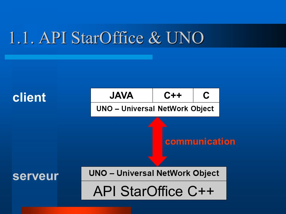 1.2.OpenOffice Beans. Insertion de StarOffice dans une application JAVA.