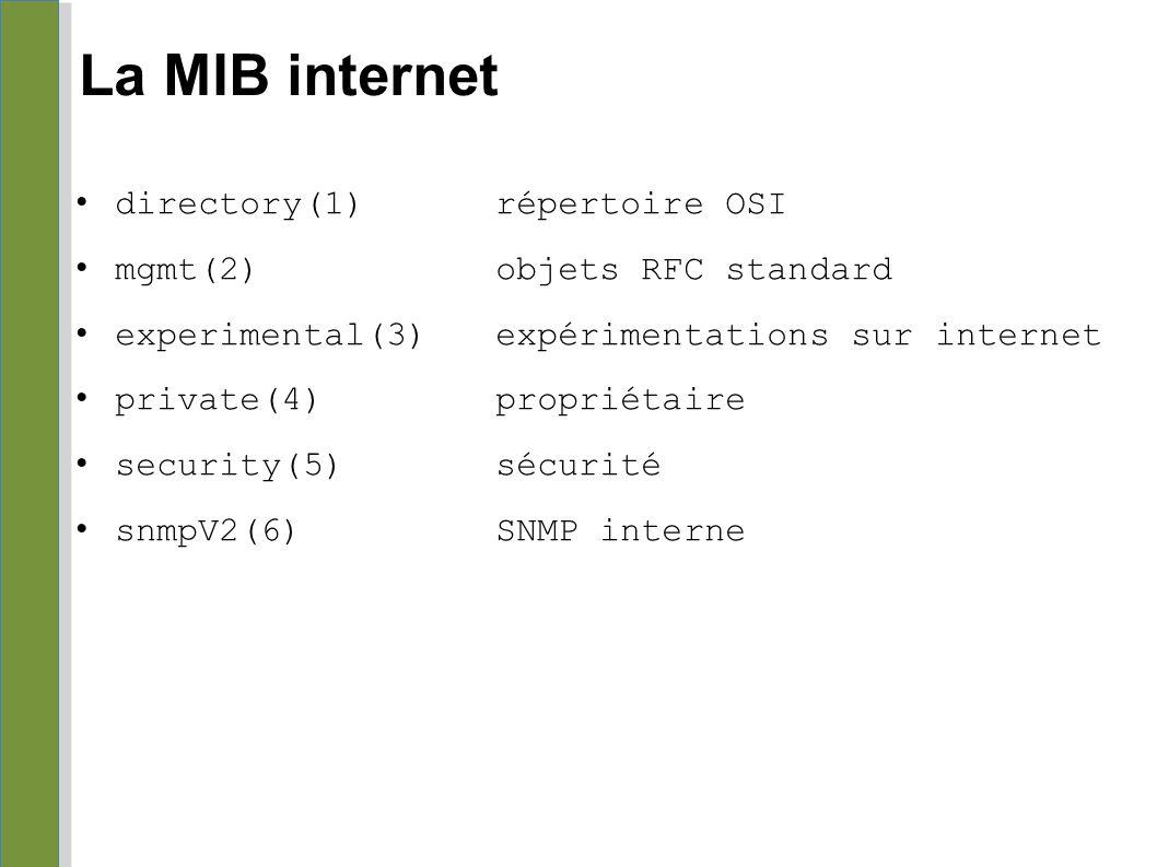 La MIB internet directory(1)répertoire OSI mgmt(2)objets RFC standard experimental(3)expérimentations sur internet private(4)propriétaire security(5)s