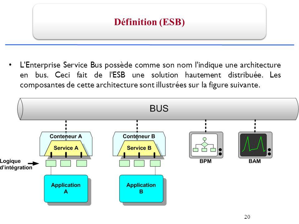 20 Définition (ESB) L Enterprise Service Bus possède comme son nom l indique une architecture en bus.