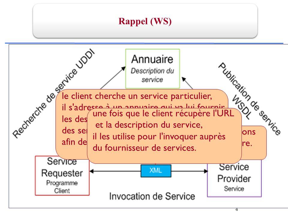 4 le fournisseur diffuse les descriptions de ses services Web dans l annuaire.