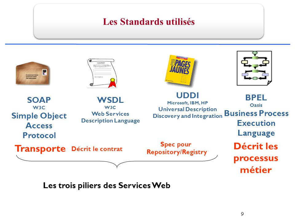 9 Spec pour Repository/Registry UDDI Microsoft, IBM, HP Universal Description Discovery and Integration WSDL W3C Web Services Description Language Décrit le contrat Les trois piliers des Services Web SOAP W3C Simple Object Access Protocol Transporte BPEL Oasis Business Process Execution Language Décrit les processus métier Les Standards utilisés