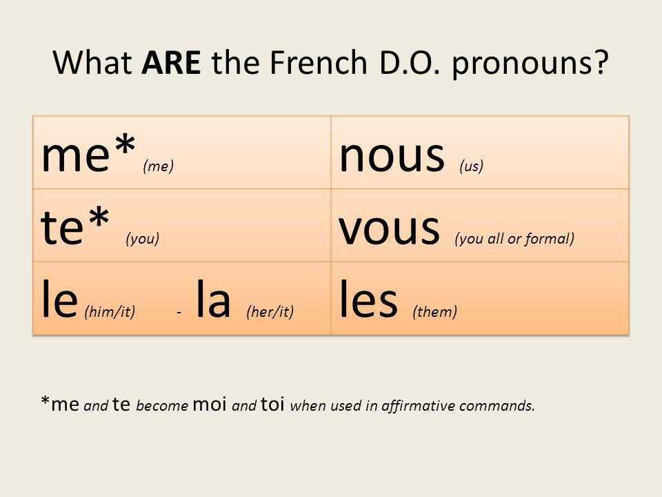 Where are they placed in the sentence.In English, pronouns are placed after the verb.