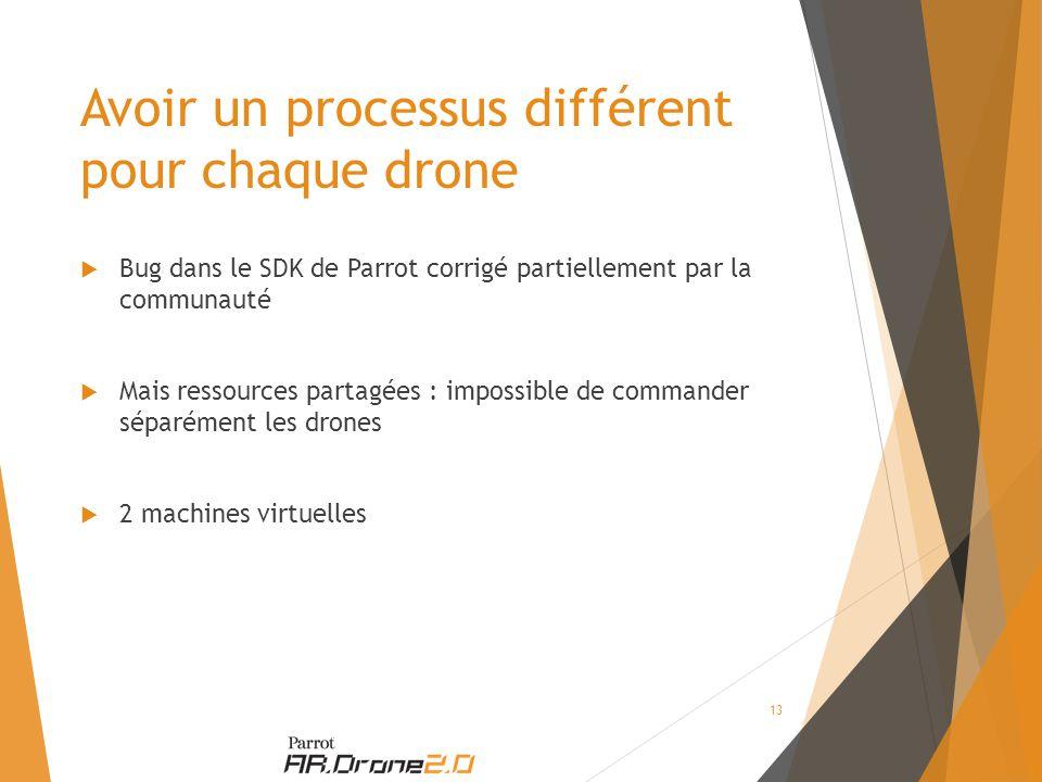 Avoir un processus différent pour chaque drone  Bug dans le SDK de Parrot corrigé partiellement par la communauté  Mais ressources partagées : impossible de commander séparément les drones  2 machines virtuelles 13