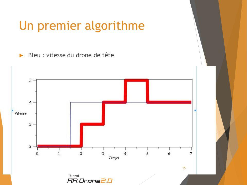 Un premier algorithme  Bleu : vitesse du drone de tête 15