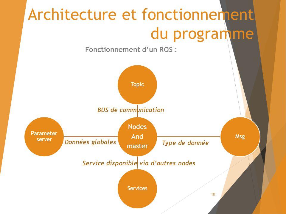 Architecture et fonctionnement du programme Fonctionnement d'un ROS : Nodes And master TopicMsgServices Parameter server Données globales Type de donnée BUS de communication Service disponible via d'autres nodes 18