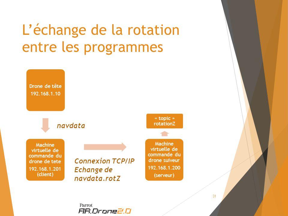L'échange de la rotation entre les programmes Drone de tête 192.168.1.10 Machine virtuelle de commande du drone de tete 192.168.1.201 (client) Machine virtuelle de commande du drone suiveur 192.168.1.200 (serveur) « topic » rotationZ navdata Connexion TCP/IP Echange de navdata.rotZ 31