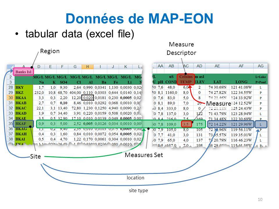 Données de MAP-EON tabular data (excel file) 10 Measure Descriptor location site type Site Measures Set Region