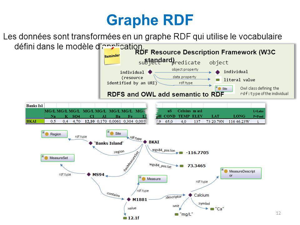 Owl class defining the rdf:type of the individual Graphe RDF Les données sont transformées en un graphe RDF qui utilise le vocabulaire défini dans le