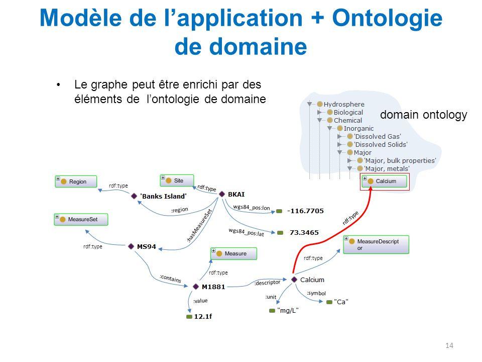 Modèle de l'application + Ontologie de domaine 14 :region :hasMeasureSet :contains :value :descriptor :symbol :unit wgs84_pos:lon wgs84_pos:lat rdf:ty