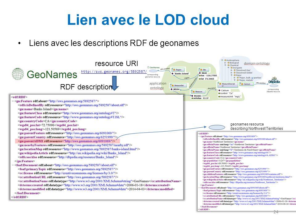 Lien avec le LOD cloud Liens avec les descriptions RDF de geonames 24 http://sws.geonames.org/5892587/ resource URI RDF description geonames resource