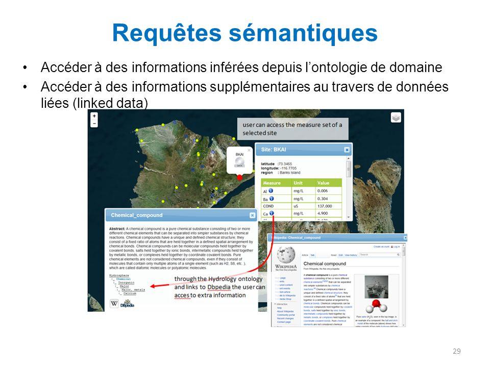 Requêtes sémantiques 29 Accéder à des informations inférées depuis l'ontologie de domaine Accéder à des informations supplémentaires au travers de don
