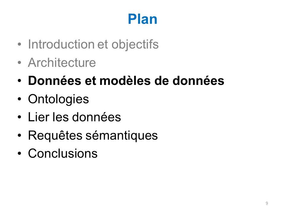 Plan Introduction et objectifs Architecture Données et modèles de données Ontologies Lier les données Requêtes sémantiques Conclusions 9