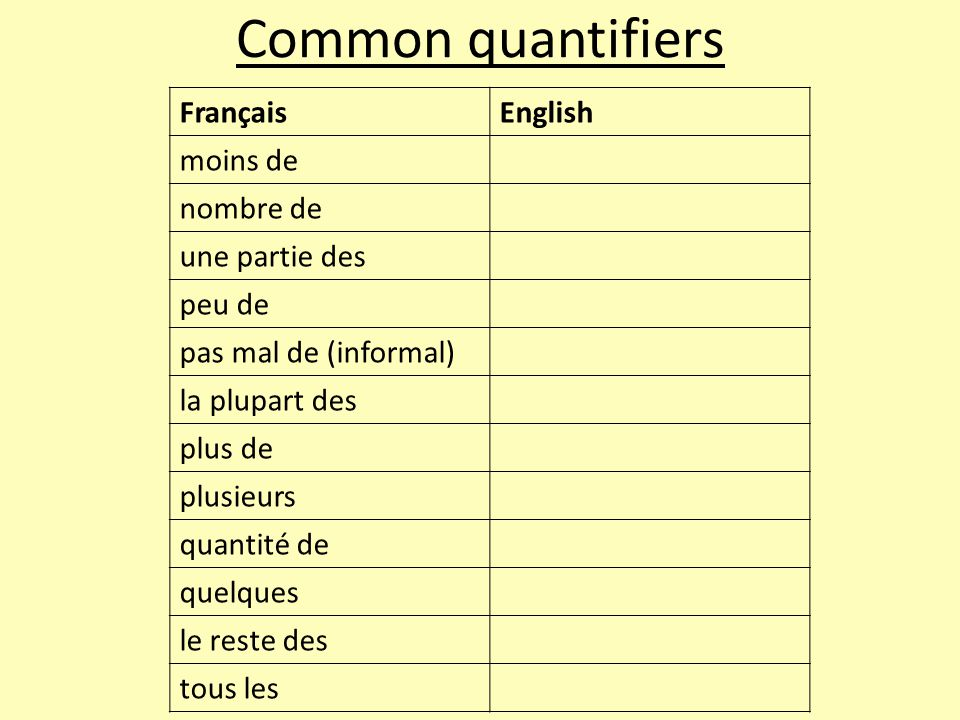 Common quantifiers FrançaisEnglish moins de nombre de une partie des peu de pas mal de (informal) la plupart des plus de plusieurs quantité de quelques le reste des tous les