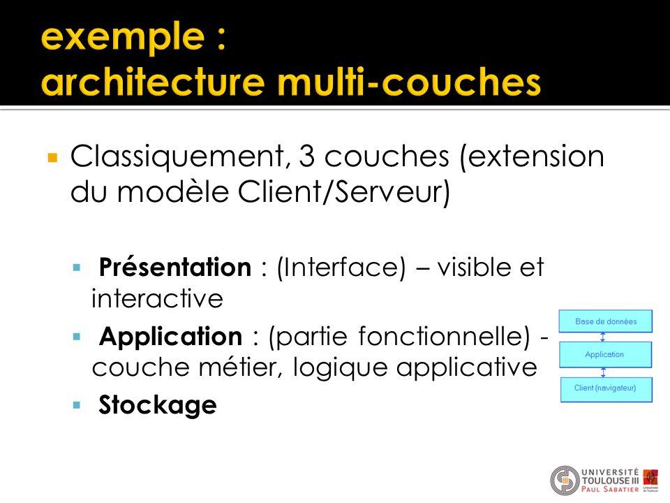  Classiquement, 3 couches (extension du modèle Client/Serveur)  Présentation : (Interface) – visible et interactive  Application : (partie fonction