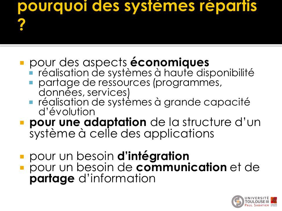  pour des aspects économiques  réalisation de systèmes à haute disponibilité  partage de ressources (programmes, données, services)  réalisation d