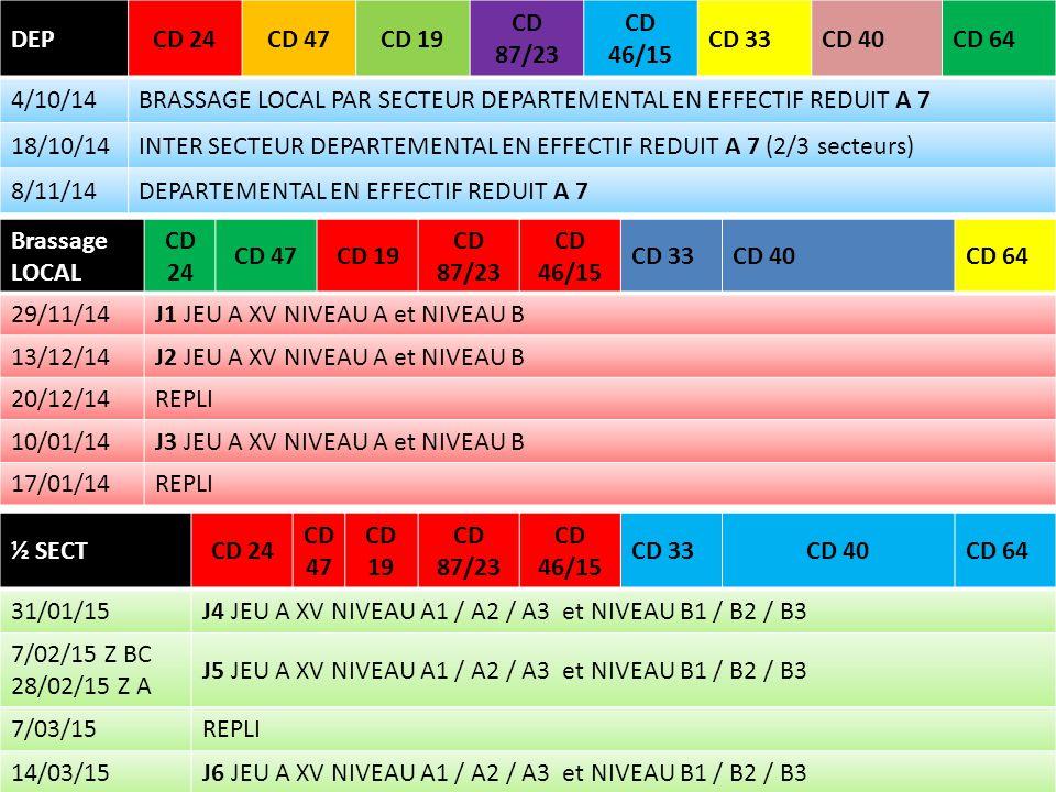 DEPCD 24CD 47CD 19 CD 87/23 CD 46/15 CD 33CD 40CD 64 4/10/14BRASSAGE LOCAL PAR SECTEUR DEPARTEMENTAL EN EFFECTIF REDUIT A 7 18/10/14INTER SECTEUR DEPARTEMENTAL EN EFFECTIF REDUIT A 7 (2/3 secteurs) 8/11/14DEPARTEMENTAL EN EFFECTIF REDUIT A 7 Brassage LOCAL CD 24 CD 47CD 19 CD 87/23 CD 46/15 CD 33CD 40CD 64 29/11/14J1 JEU A XV NIVEAU A et NIVEAU B 13/12/14J2 JEU A XV NIVEAU A et NIVEAU B 20/12/14REPLI 10/01/14J3 JEU A XV NIVEAU A et NIVEAU B 17/01/14REPLI ½ SECTCD 24 CD 47 CD 19 CD 87/23 CD 46/15 CD 33CD 40CD 64 31/01/15J4 JEU A XV NIVEAU A1 / A2 / A3 et NIVEAU B1 / B2 / B3 7/02/15 Z BC 28/02/15 Z A J5 JEU A XV NIVEAU A1 / A2 / A3 et NIVEAU B1 / B2 / B3 7/03/15REPLI 14/03/15J6 JEU A XV NIVEAU A1 / A2 / A3 et NIVEAU B1 / B2 / B3