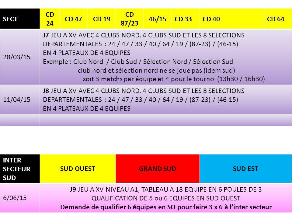 SECT CD 24 CD 47CD 19 CD 87/23 46/15CD 33CD 40CD 64 28/03/15 J7 JEU A XV AVEC 4 CLUBS NORD, 4 CLUBS SUD ET LES 8 SELECTIONS DEPARTEMENTALES : 24 / 47 / 33 / 40 / 64 / 19 / (87-23) / (46-15) EN 4 PLATEAUX DE 4 EQUIPES Exemple : Club Nord / Club Sud / Sélection Nord / Sélection Sud club nord et sélection nord ne se joue pas (idem sud) soit 3 matchs par équipe et 4 pour le tournoi (13h30 / 16h30) 11/04/15 J8 JEU A XV AVEC 4 CLUBS NORD, 4 CLUBS SUD ET LES 8 SELECTIONS DEPARTEMENTALES : 24 / 47 / 33 / 40 / 64 / 19 / (87-23) / (46-15) EN 4 PLATEAUX DE 4 EQUIPES INTER SECTEUR SUD SUD OUESTGRAND SUDSUD EST 6/06/15 J9 JEU A XV NIVEAU A1, TABLEAU A 18 EQUIPE EN 6 POULES DE 3 QUALIFICATION DE 5 ou 6 EQUIPES EN SUD OUEST Demande de qualifier 6 équipes en SO pour faire 3 x 6 à l'inter secteur