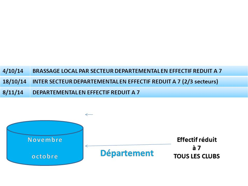 Effectif réduit à 7 TOUS LES CLUBS 4/10/14BRASSAGE LOCAL PAR SECTEUR DEPARTEMENTAL EN EFFECTIF REDUIT A 7 18/10/14INTER SECTEUR DEPARTEMENTAL EN EFFECTIF REDUIT A 7 (2/3 secteurs) 8/11/14DEPARTEMENTAL EN EFFECTIF REDUIT A 7