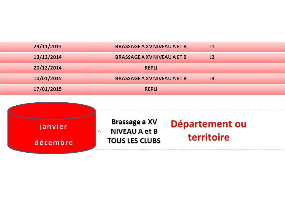 Brassage a XV NIVEAU A et B TOUS LES CLUBS 29/11/2014BRASSAGE A XV NIVEAU A ET BJ1 13/12/2014BRASSAGE A XV NIVEAU A ET BJ2 20/12/2014REPLI 10/01/2015BRASSAGE A XV NIVEAU A ET BJ3 17/01/2015REPLI