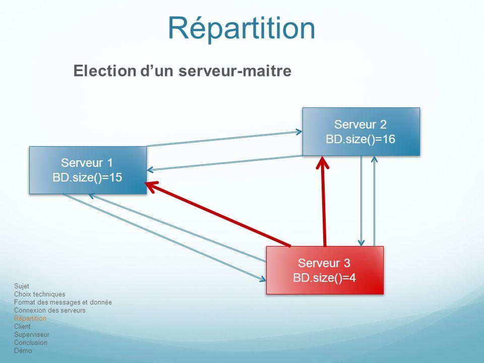 Sujet Choix techniques Format des messages et donnée Connexion des serveurs Répartition Client Superviseur Conclusion Démo Répartition Election d'un s