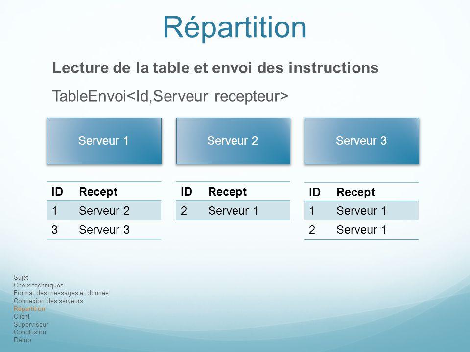 Sujet Choix techniques Format des messages et donnée Connexion des serveurs Répartition Client Superviseur Conclusion Démo Répartition Lecture de la t