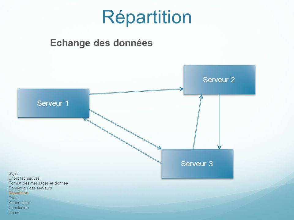 Sujet Choix techniques Format des messages et donnée Connexion des serveurs Répartition Client Superviseur Conclusion Démo Répartition Echange des don