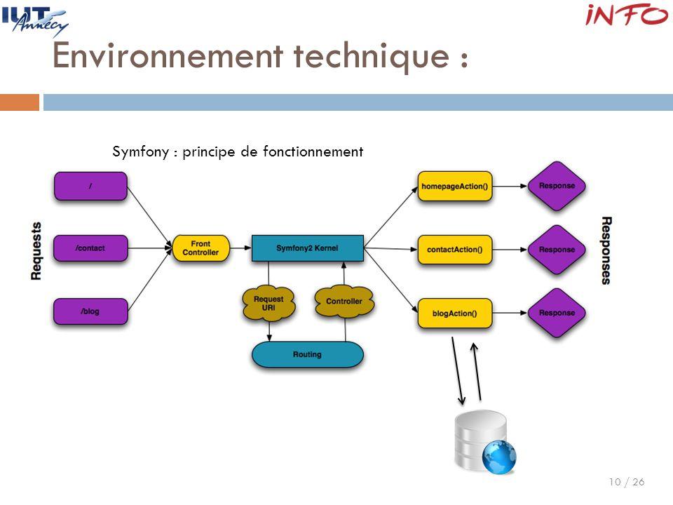 10 / 26 Environnement technique : Symfony : principe de fonctionnement