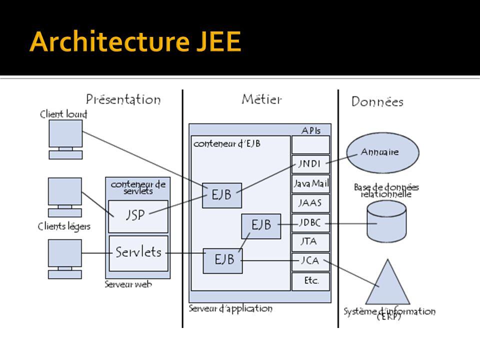 Les services, pouvant être classés par catégories :  Les services d infrastructures : il en existe un grand nombre, définis ci-dessous :  JDBC (Java DataBase Connectivity) est une API d accès aux bases de données relationnelles.