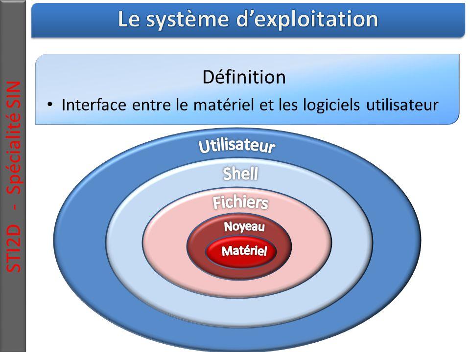 Définition Interface entre le matériel et les logiciels utilisateur STI2D - Spécialité SIN