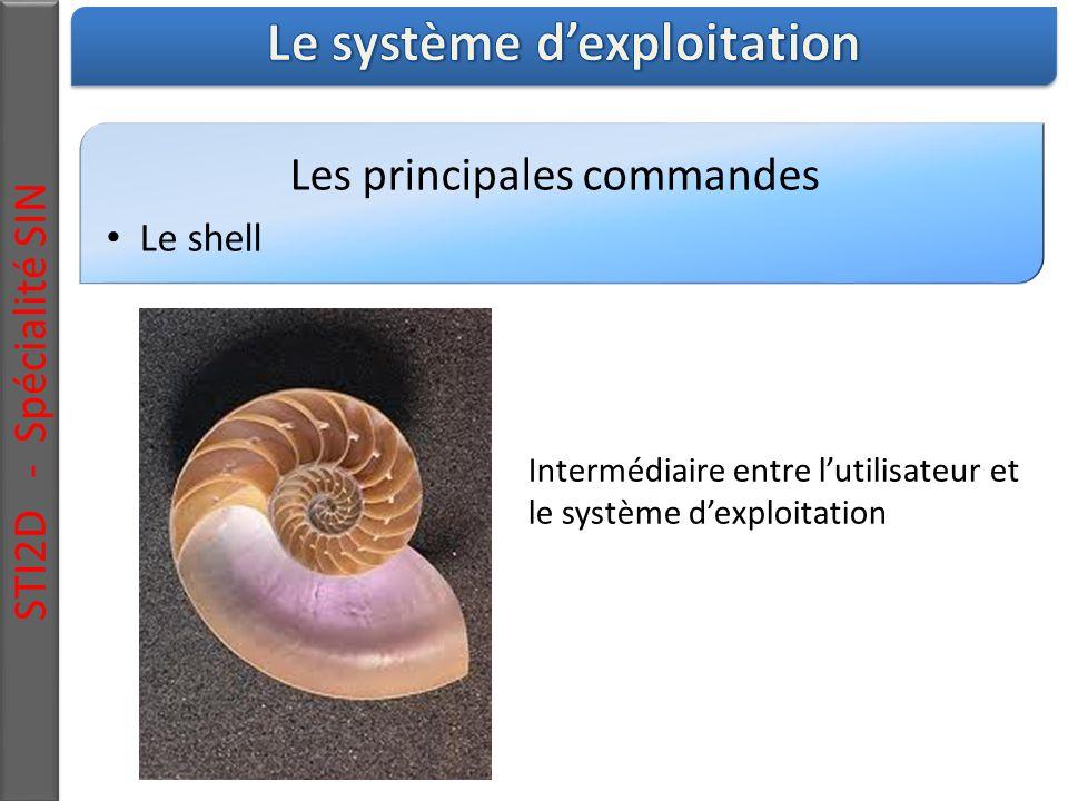 Les principales commandes Le shell STI2D - Spécialité SIN Intermédiaire entre l'utilisateur et le système d'exploitation