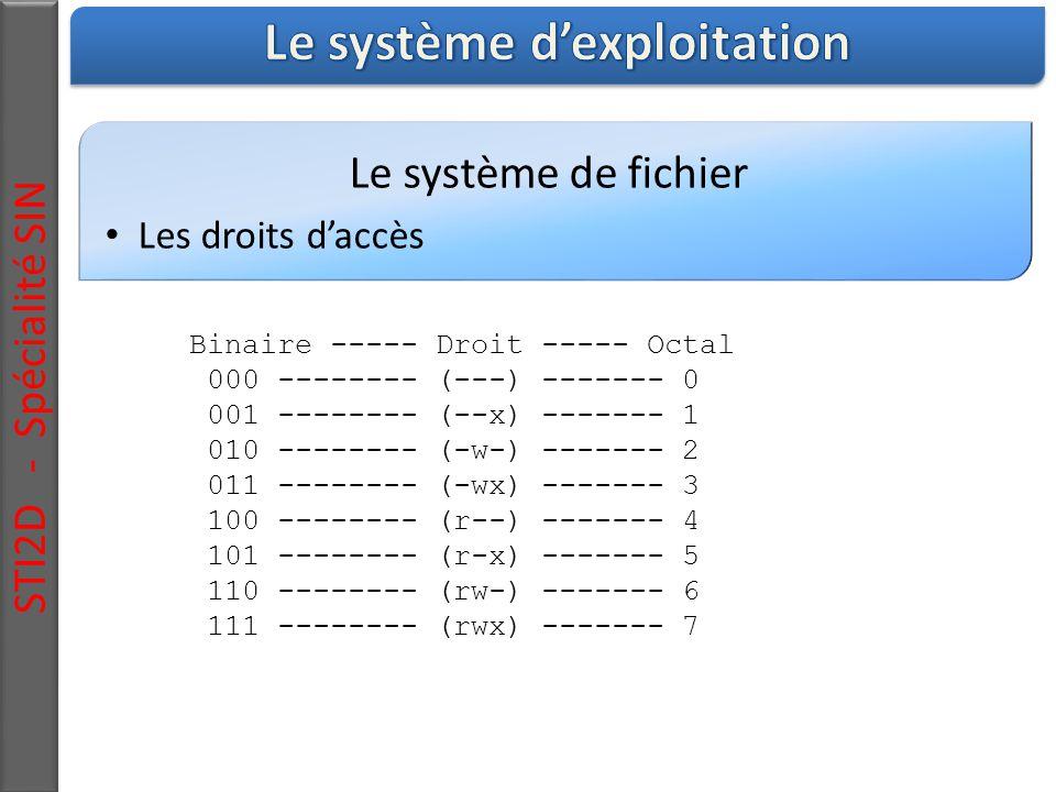 Le système de fichier Les droits d'accès STI2D - Spécialité SIN Binaire ----- Droit ----- Octal 000 -------- (---) ------- 0 001 -------- (--x) ------- 1 010 -------- (-w-) ------- 2 011 -------- (-wx) ------- 3 100 -------- (r--) ------- 4 101 -------- (r-x) ------- 5 110 -------- (rw-) ------- 6 111 -------- (rwx) ------- 7