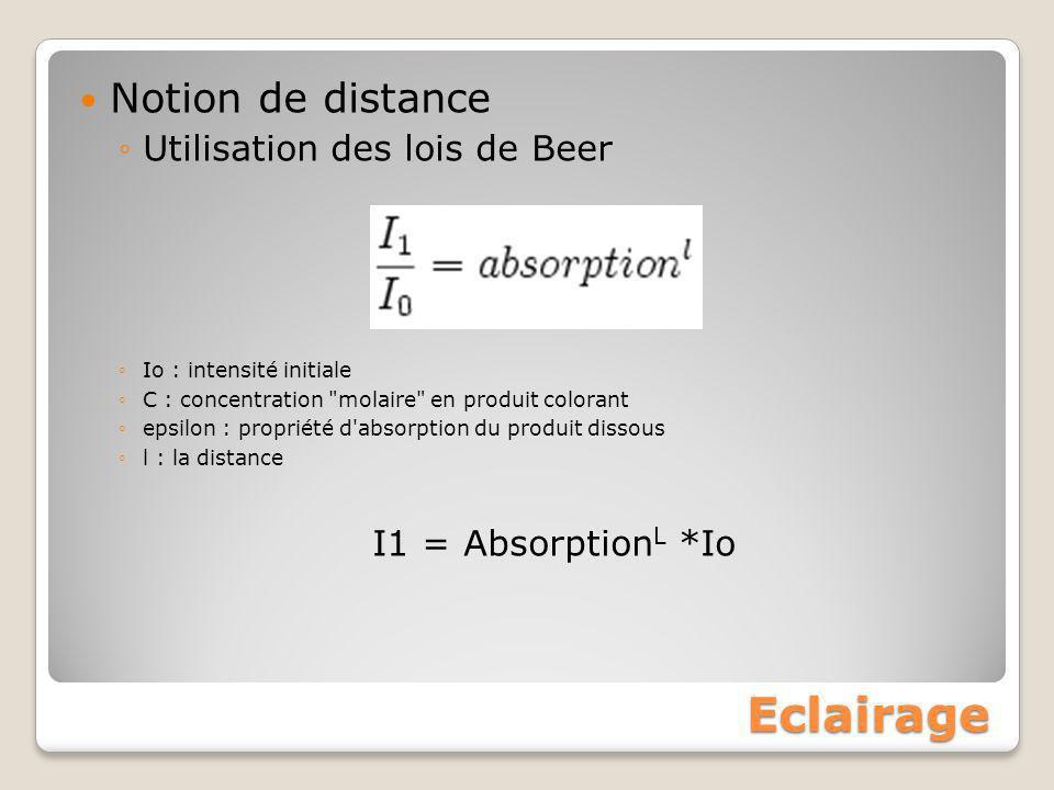 Eclairage Notion de distance ◦Utilisation des lois de Beer ◦Io : intensité initiale ◦C : concentration
