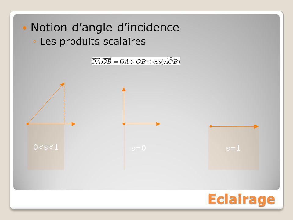 Eclairage Notion d'angle d'incidence ◦Les produits scalaires 0<s<1 s=1 s=0
